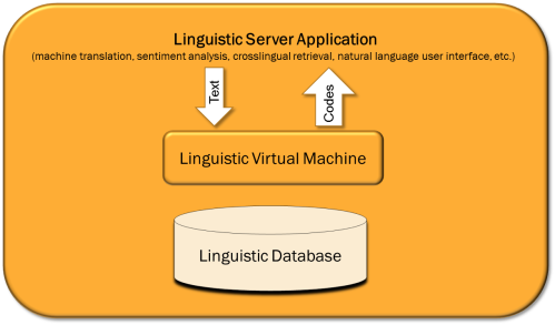 Architecture of Carabao Linguistic Virtual Machine